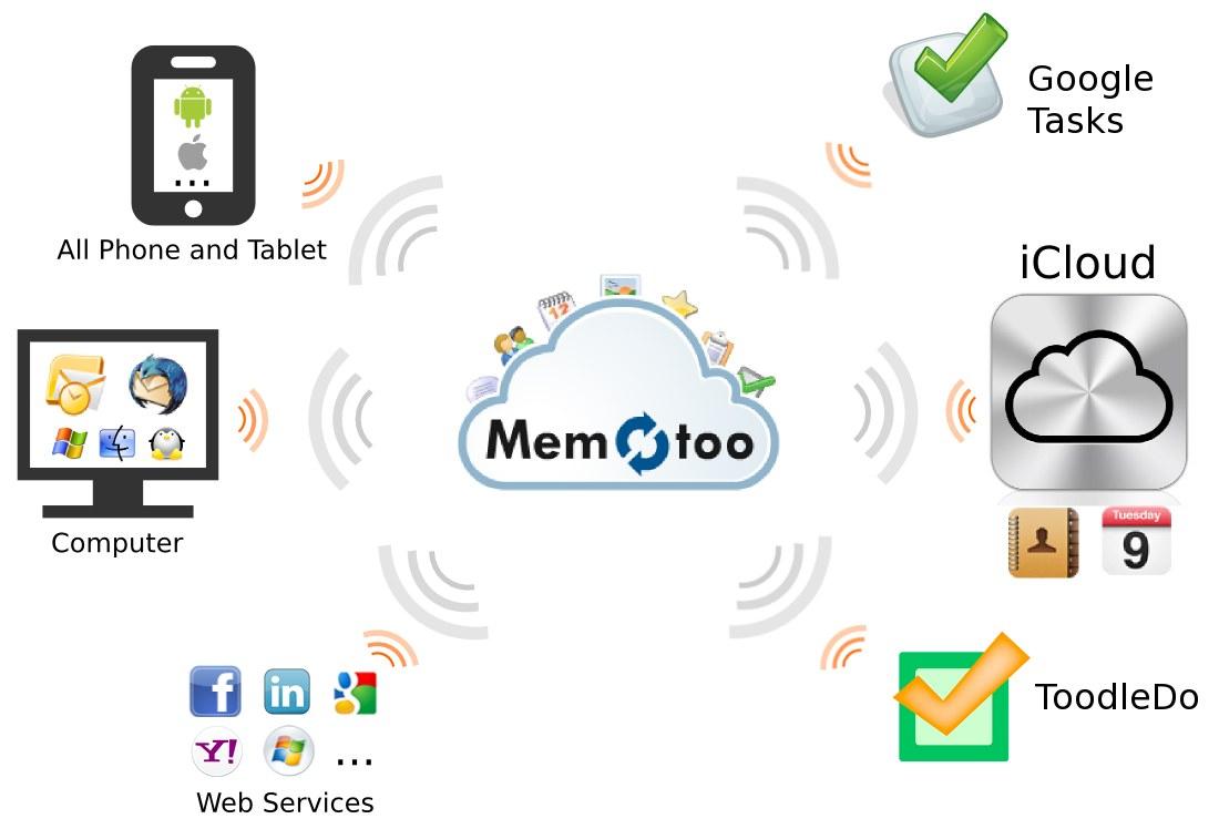 Memotoo synchro todo Google Tasks, ToodleDo et iCloud
