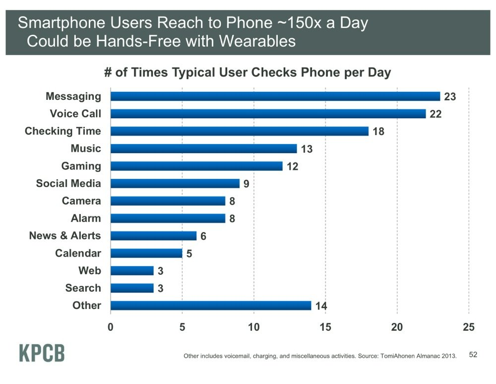 Smartphone Users Reach to Phone