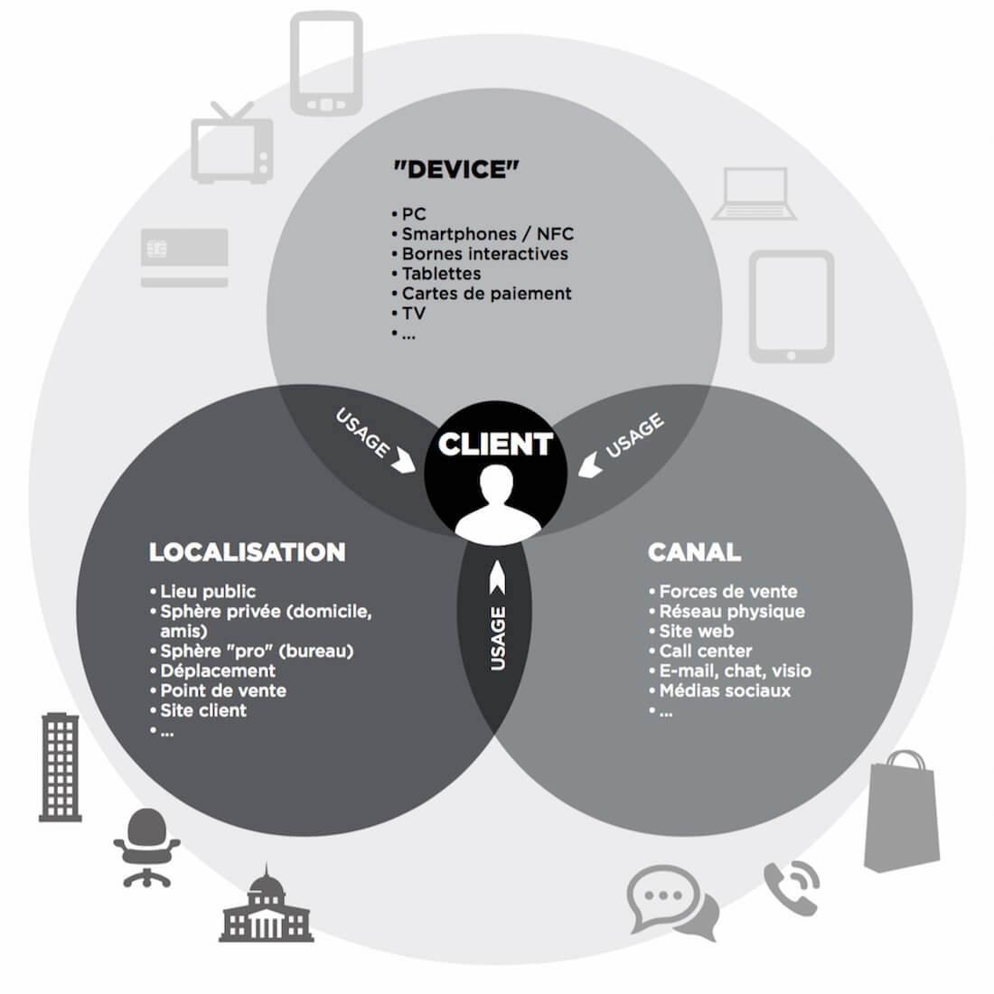 Baromètre intimité client - CSC, Challenges et TNS Sofres 2013