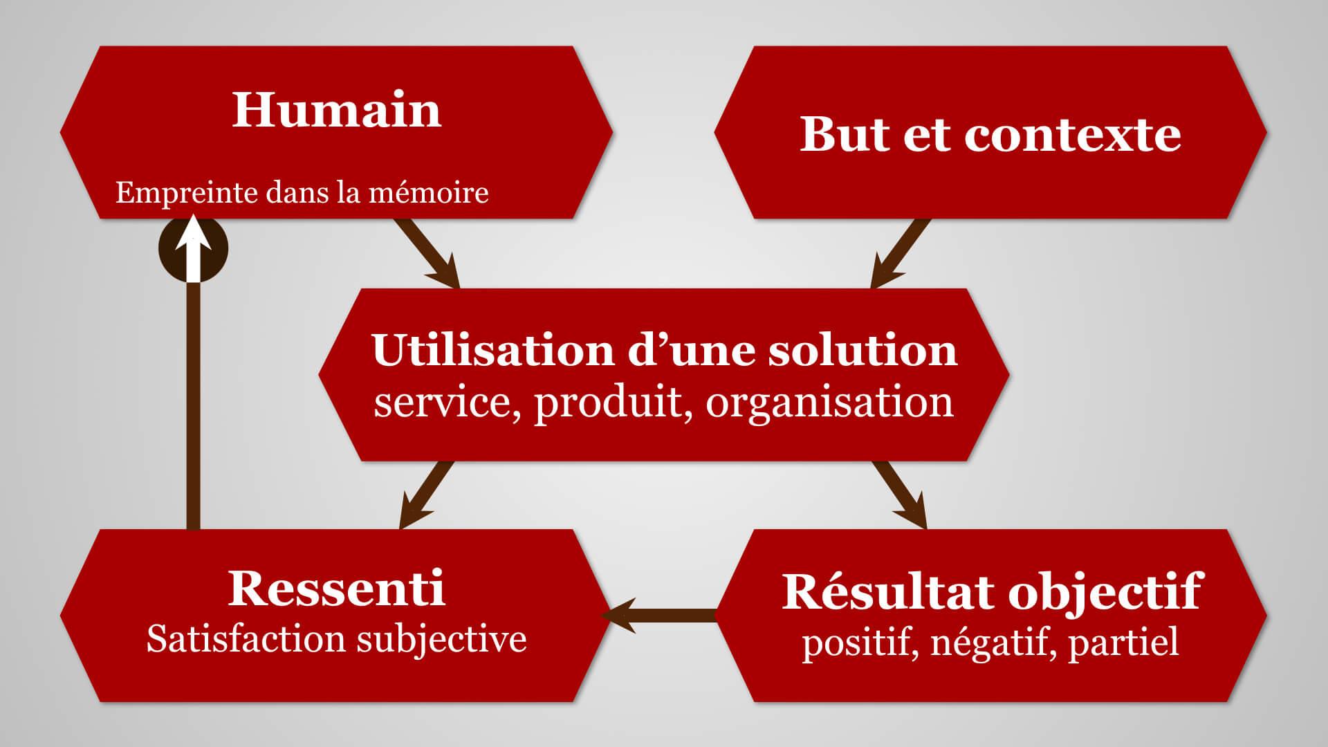 Schéma interprétation du modèle 5 carrés pour illustrer l'expérience utilisateur usager
